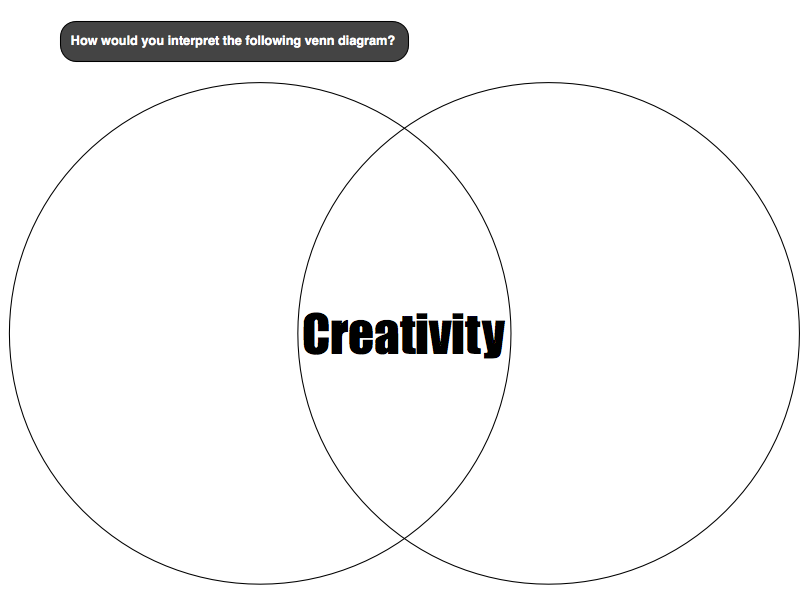 Creative Venn Diagram Ideas Kenindlecomfortzone
